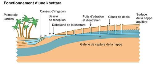 Système de gestion de l'eau sous forme de Khettara