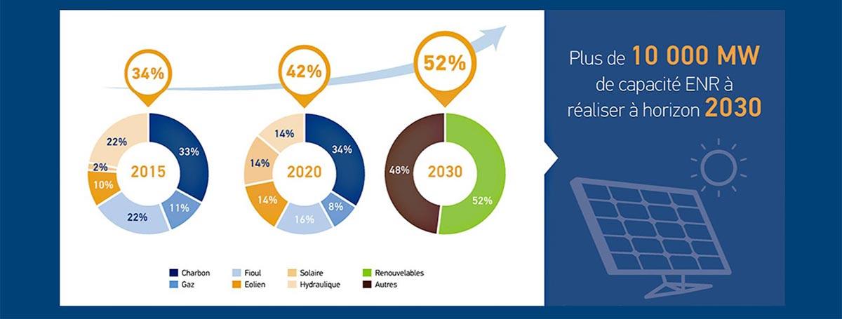 Stratégie Masen pour les énergiers renouvelables